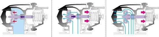 Turbo Blow Off Ventil (Monzä) zum Schweissen Funktionsweise